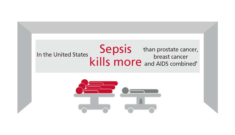 美国因败血症死亡的人数比前列腺癌、乳腺癌、艾滋病加起来还要多