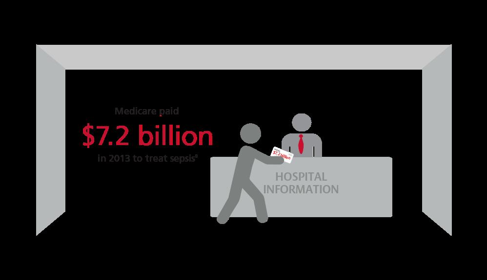 联邦医疗保险在2013年支付了72亿美元用于治疗败血症