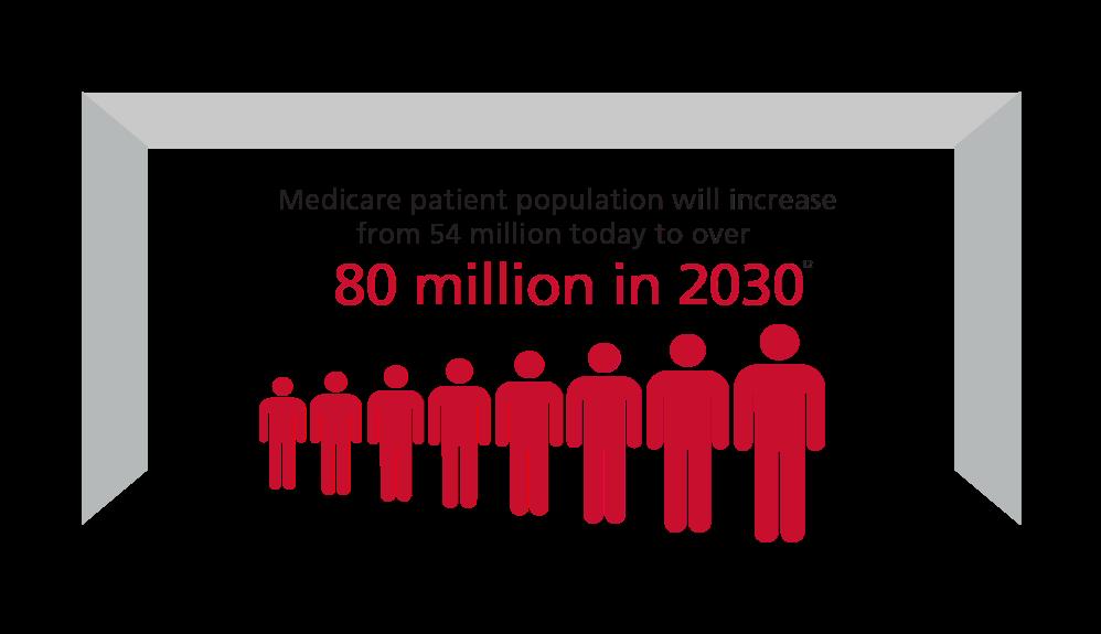 联邦医疗保险患者人数将从现在的5400万增加到2030年的8000多万