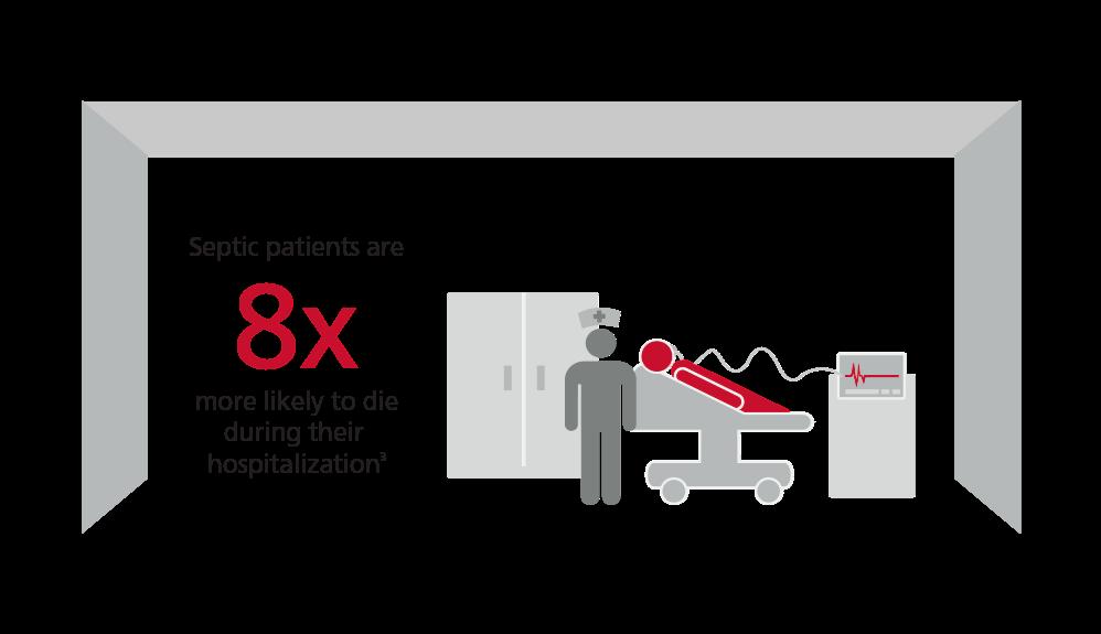 败血症患者在住院期间死亡的可能性为8倍